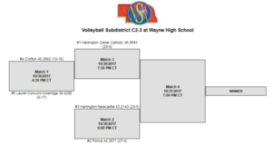 Volleyball Sub-District Bracket