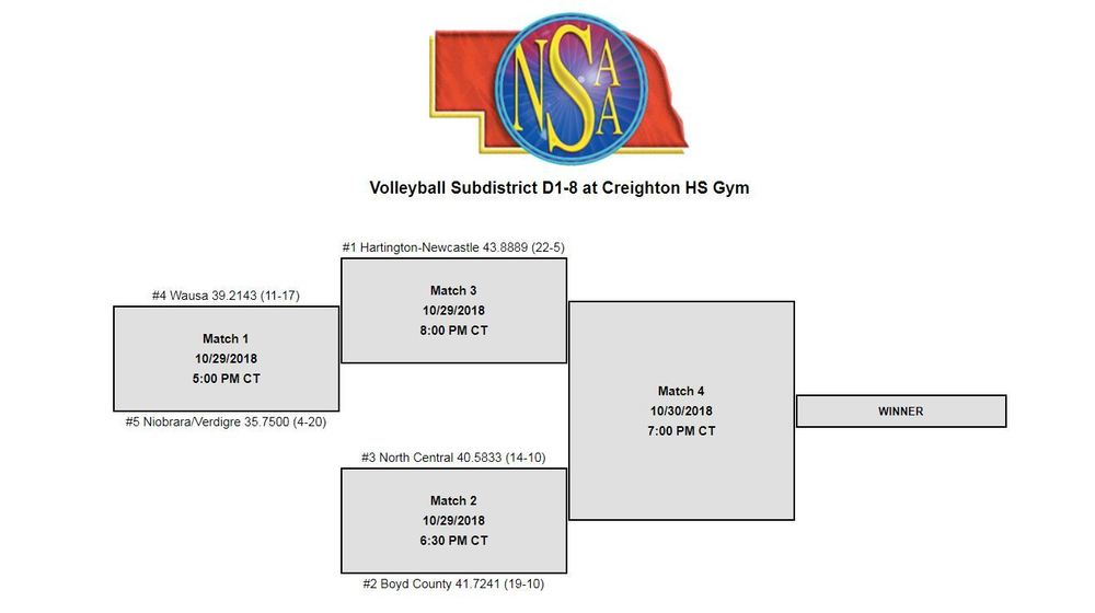 Subdistrict D1-8 Volleyball Bracket