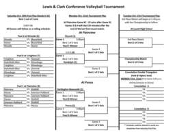 Lewis and Clark Conference Volleyball Tournament